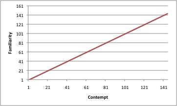 FamiliarityContemptGraph